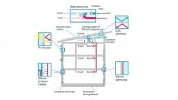 Skizze Passivhauskomponenten